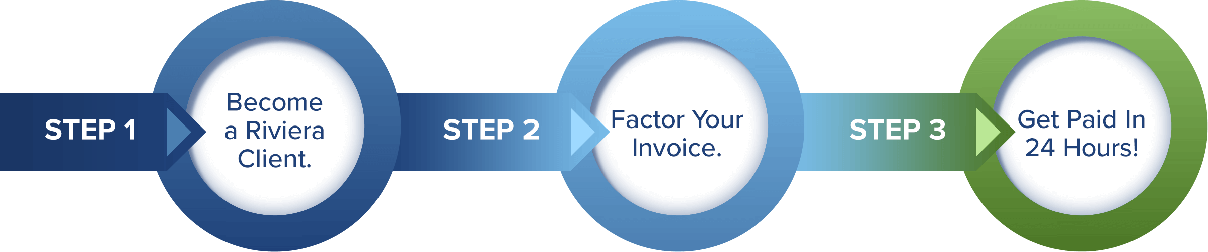 invoice factoring process